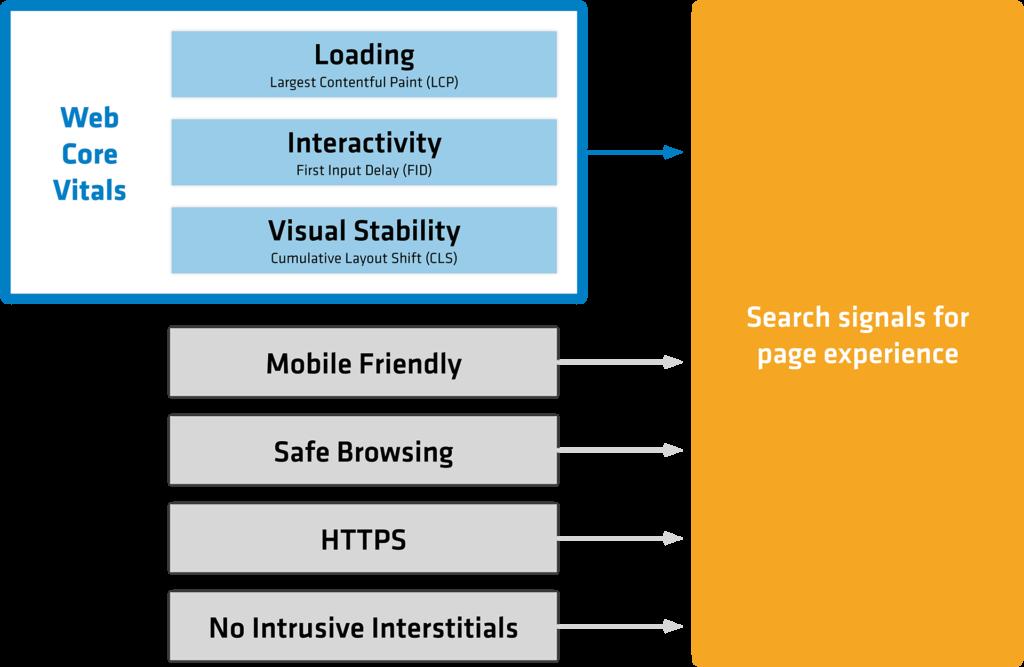 Grafiken Core Web Vitals 1